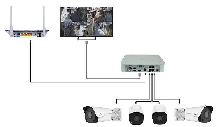 cách kết nối Kit PoE camera UNV