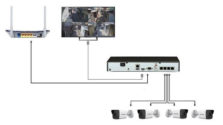 lắp đặt bộ Kit PoE NK42E0H-L Hikvision