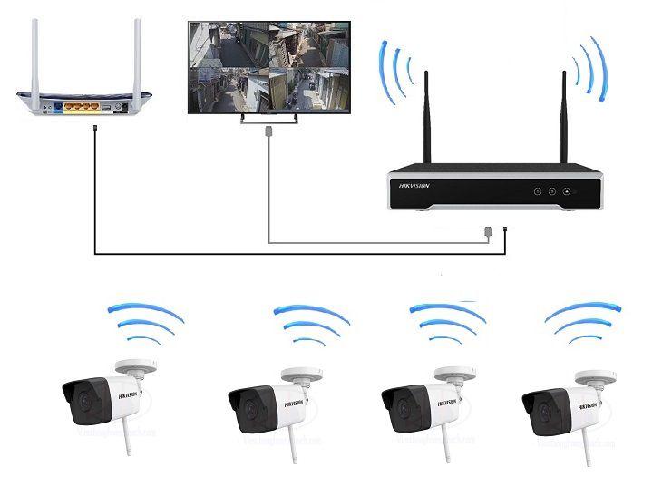 mô hình Kết nối camera IP WIFI hikvision
