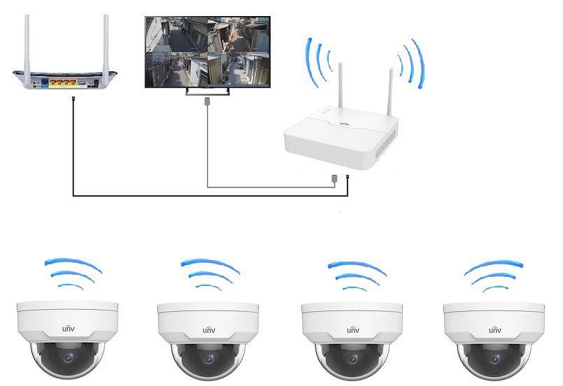 Trọn bộ wifi kit 4 camera dome của uniview