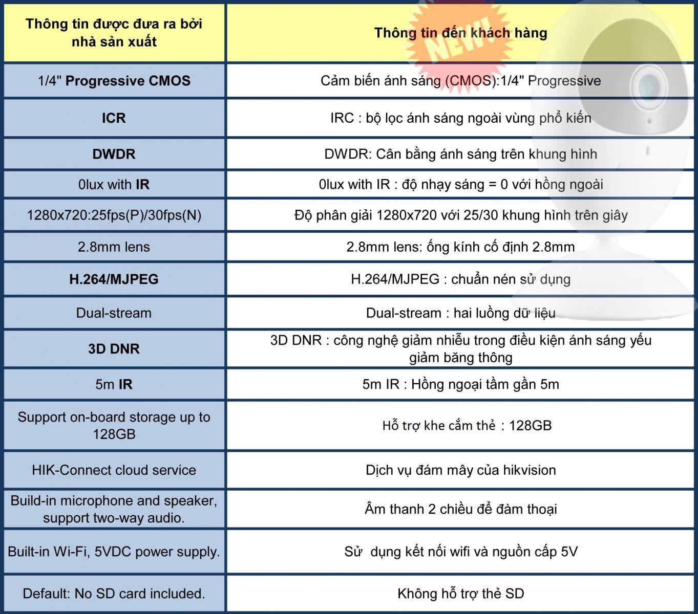 thông số camera wifi 1.0MP hikvision DS-2CV2U21EFD-IW