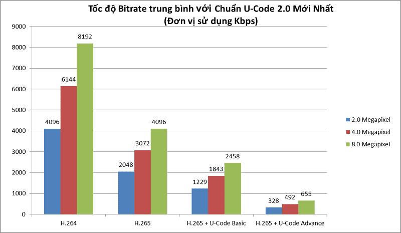 Thông số nén Video của chuẩn H.265