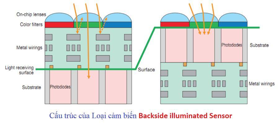 Cảm biến công nghệ mới Backside illuminated Sensor