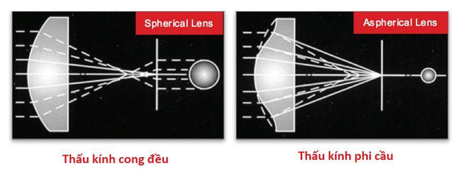 Sử dụng thấu kính phi cầu để xử lí hiện tượng quang sai và sắc sai