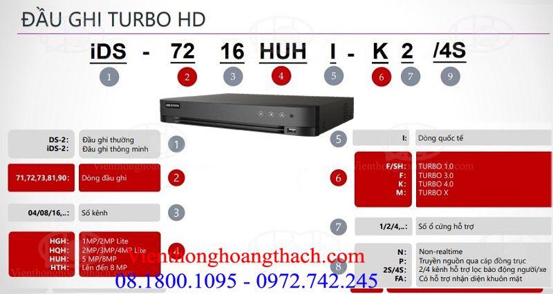 Cách đọc mã sản phẩm của đầu thu Turbo HD