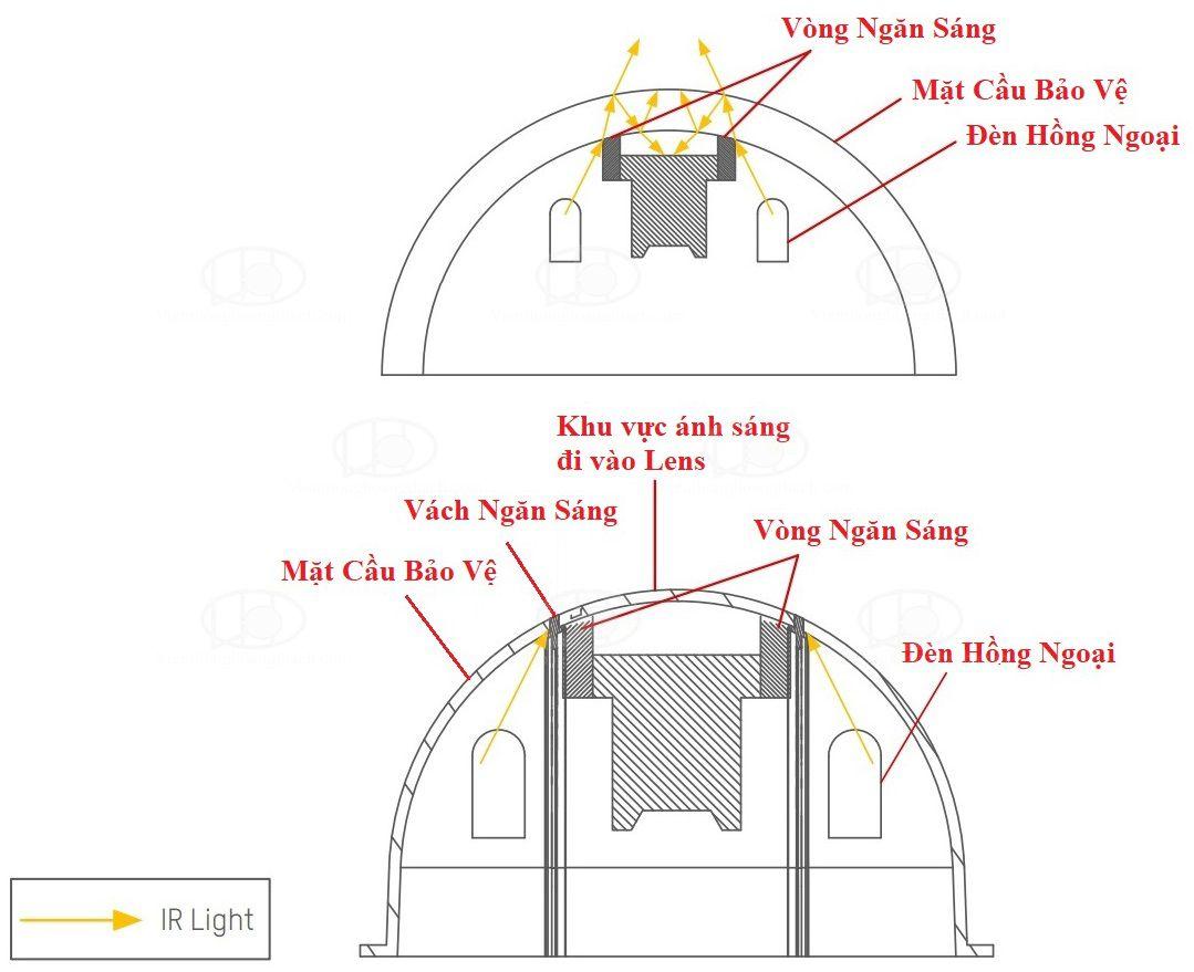 Cách Hồng ngoại bị phản xạ bên trong camera Dome