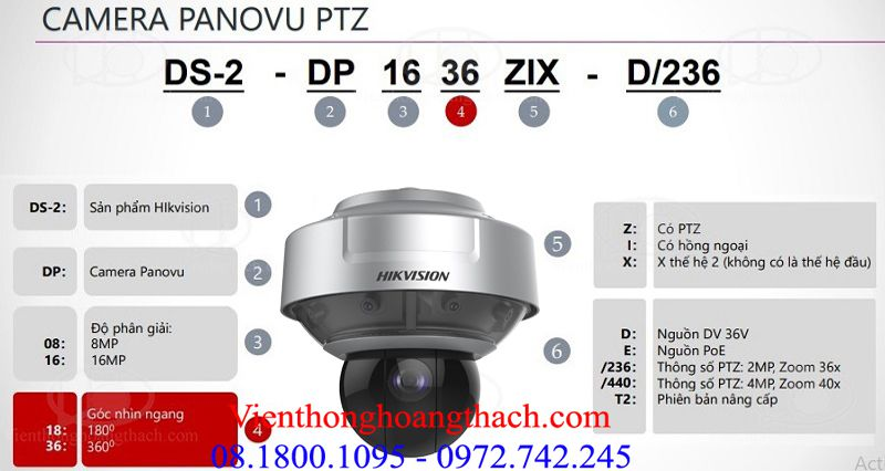 Cách đọc mã sản phẩm của CAMERA PANOVU PTZ