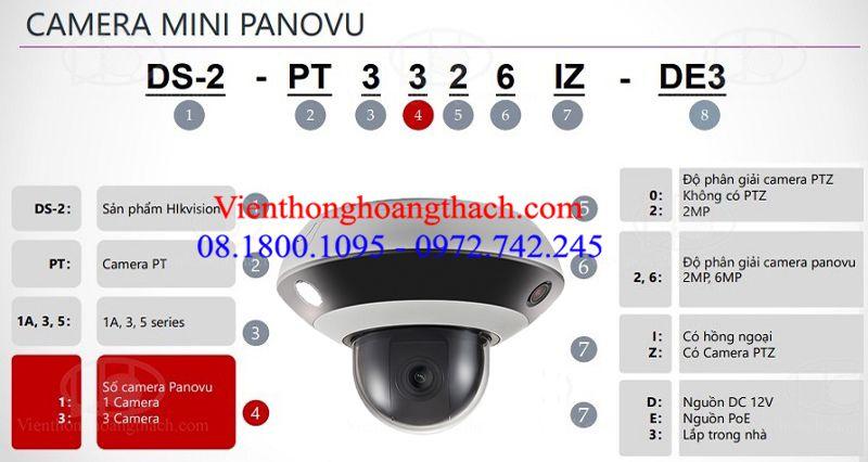 Cách đọc mã sản phẩm của CAMERA MINI PANOVU