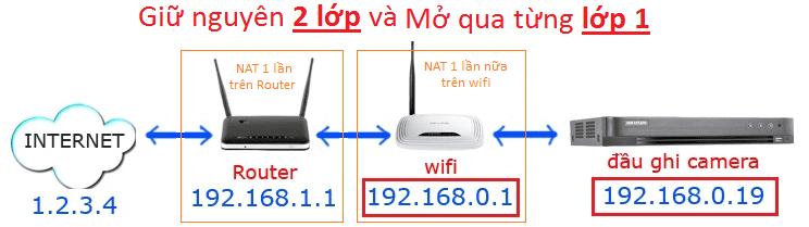 mở port cho mạng 2 lớp