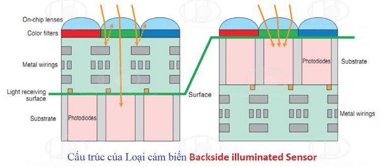 Cảm biến công nghệ mới Backside illuminated Sensor được sử dụng trên camera hikvision