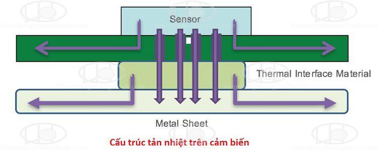 cấu trúc tản nhiệt và giúp giảm nhiễu trên cảm biến camera