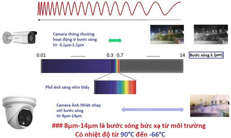 Cách hoạt động của camera ảnh nhiệt