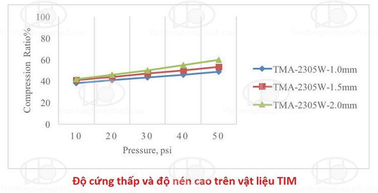tản nhiệt cảm biến camera với vật liệu TIM