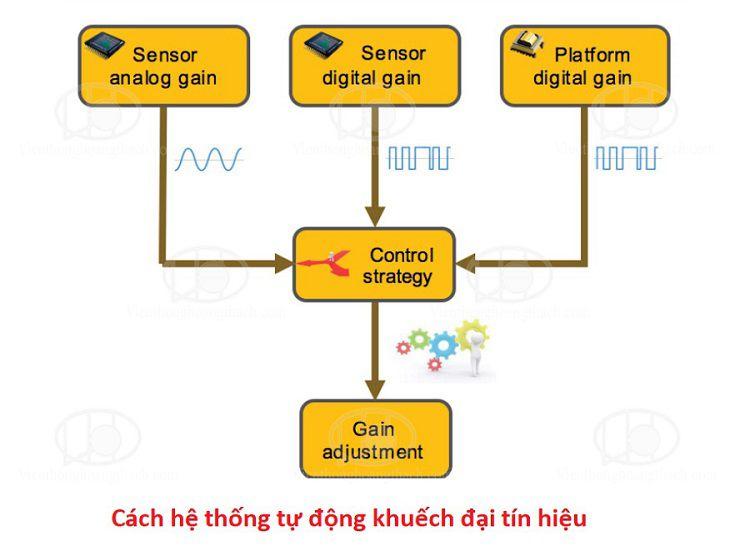 vi xử lí ISP thế hệ mới cho cảm biến camera HIKVISION